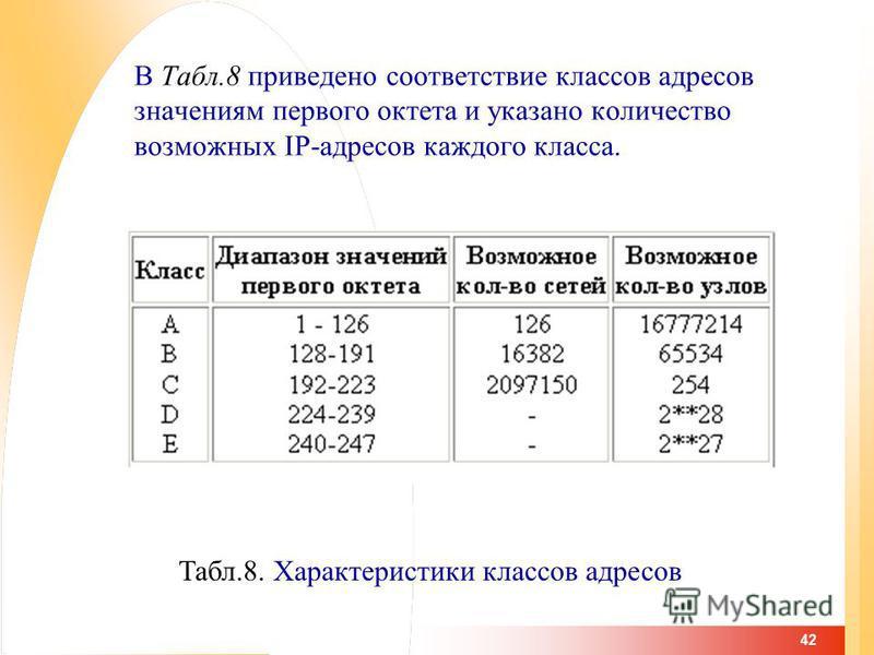 42 В Табл.8 приведено соответствие классов адресов значениям первого октета и указано количество возможных IP-адресов каждого класса. Табл.8. Характеристики классов адресов