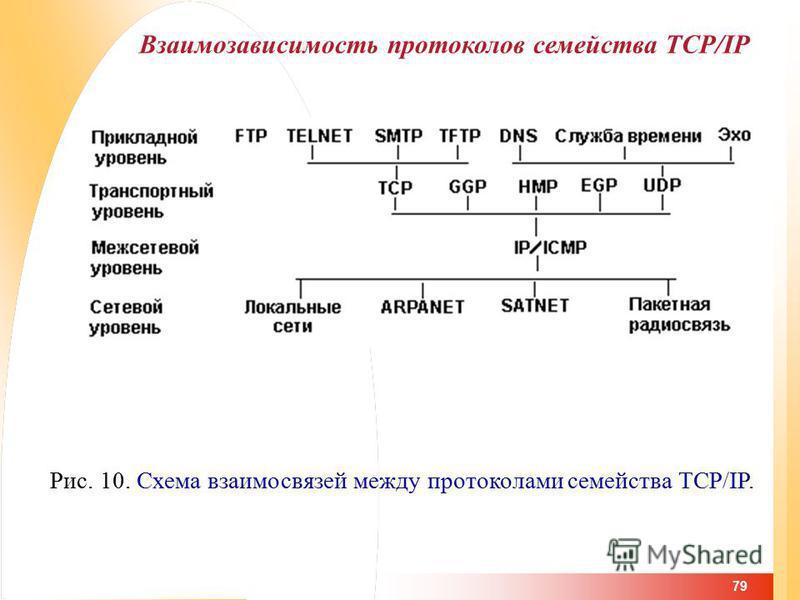 79 Взаимозависимость протоколов семейства TCP/IP Рис. 10. Схема взаимосвязей между протоколами семейства TCP/IP.