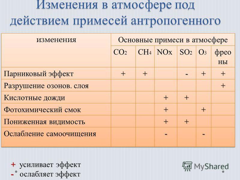 Изменения в атмосфере под действием примесей антропогенного происхождения. + + усиливает эффект - - ослабляет эффект