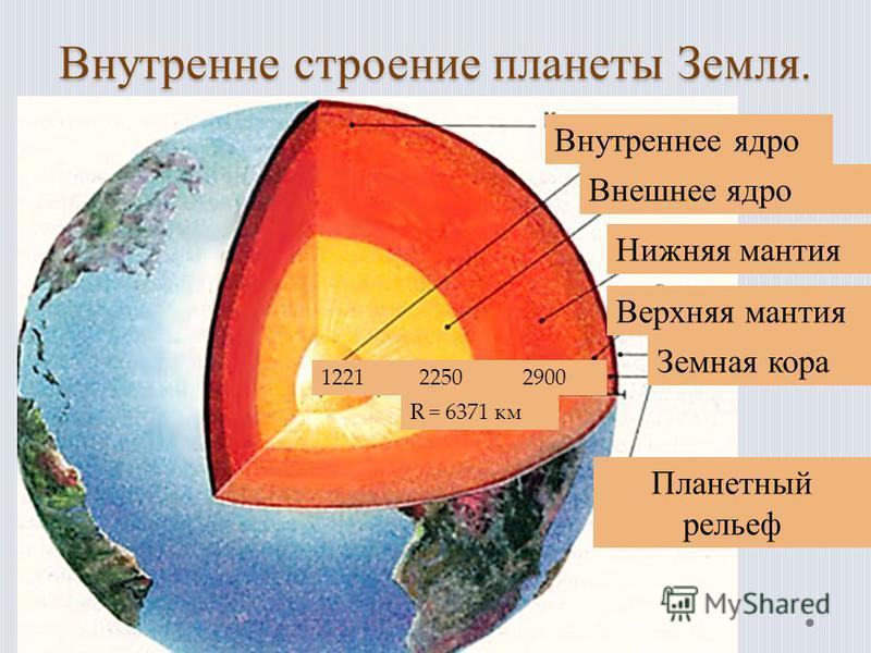 Внутренне строение планеты Земля. Внутреннее ядро Внешнее ядро Нижняя мантия Верхняя мантия Земная кора Планетный рельеф 1221 2250 2900 R = 6371 км