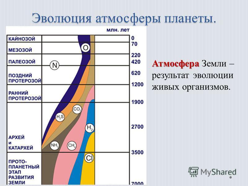 Эволюция атмосферы планеты. Атмосфера Атмосфера Земли – результат эволюции живых организмов.