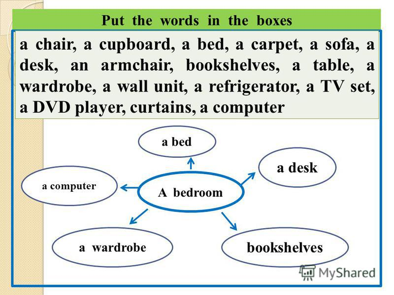 Put the words in the boxes a chair, a cupboard, a bed, a carpet, a sofa, a desk, an armchair, bookshelves, a table, a wardrobe, a wall unit, a refrigerator, a TV set, a DVD player, curtains, a computer A bedroom a bed a desk bookshelves a wardrobe a