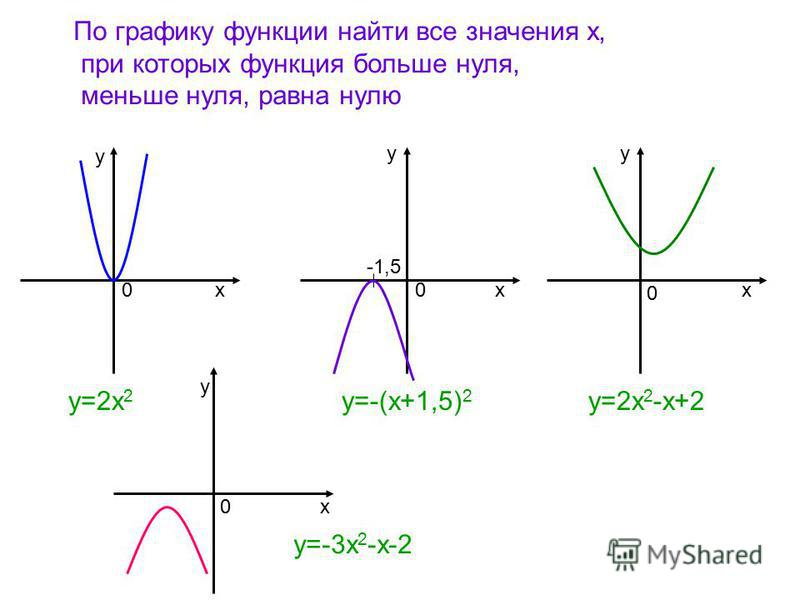 По графику функции найти все значения х, при которых функция больше нуля, меньше нуля, равна нулю ххх у уу 00 0 у=2 х 2 у=-(х+1,5) 2 у=2 х 2 -х+2 -1,5 у х 0 у=-3 х 2 -х-2