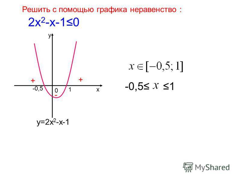 Решить с помощью графика неравенство : 2 х 2 -х-10 у х 0 у=2 х 2 -х-1 -0,5 1 + + - 1