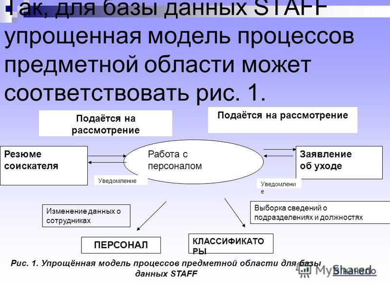 Так, для базы данных STAFF упрощенная модель процессов предметной области может соответствовать рис. 1. Работа с персоналом Резюме соискателя Заявление об уходе Подаётся на рассмотрение Уведомление ПЕРСОНАЛ КЛАССИФИКАТО РЫ Рис. 1. Упрощённая модель п
