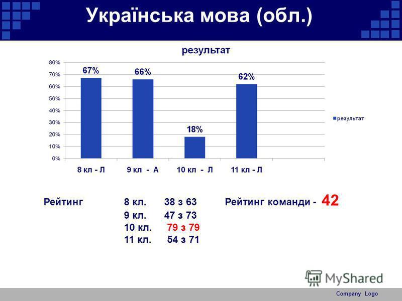Українська мова (обл.) Company Logo Рейтинг 8 кл. 38 з 63 Рейтинг команди - 42 9 кл.47 з 73 10 кл. 79 з 79 11 кл. 54 з 71