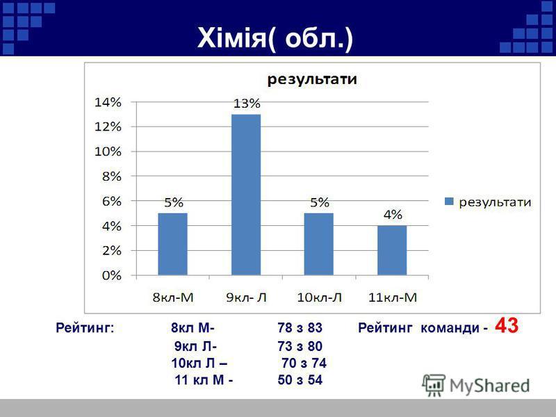 Хімія( обл.) Рейтинг: 8кл М- 78 з 83 Рейтинг команди - 43 9кл Л-73 з 80 10кл Л – 70 з 74 11 кл М -50 з 54