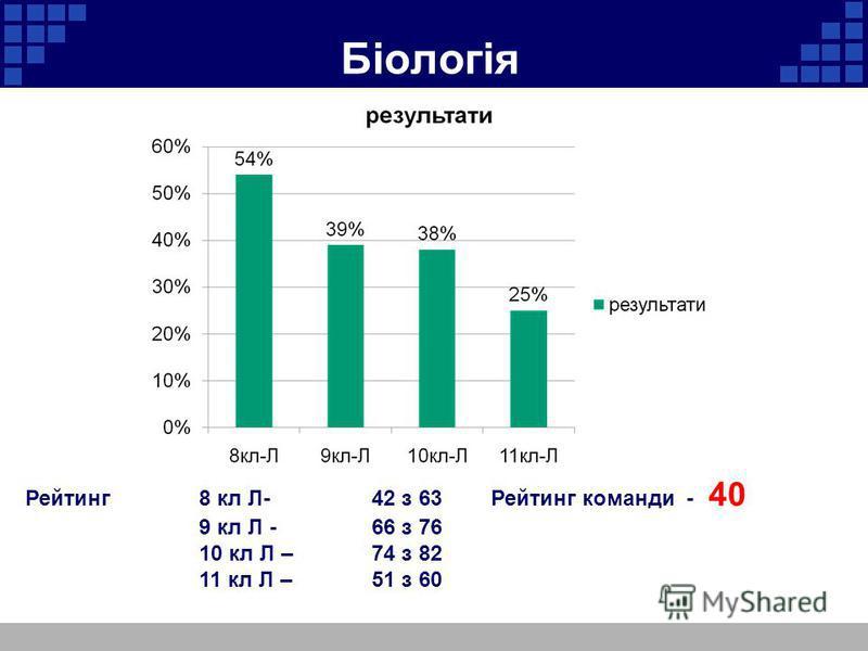 Біологія Рейтинг 8 кл Л- 42 з 63 Рейтинг команди - 40 9 кл Л -66 з 76 10 кл Л – 74 з 82 11 кл Л – 51 з 60