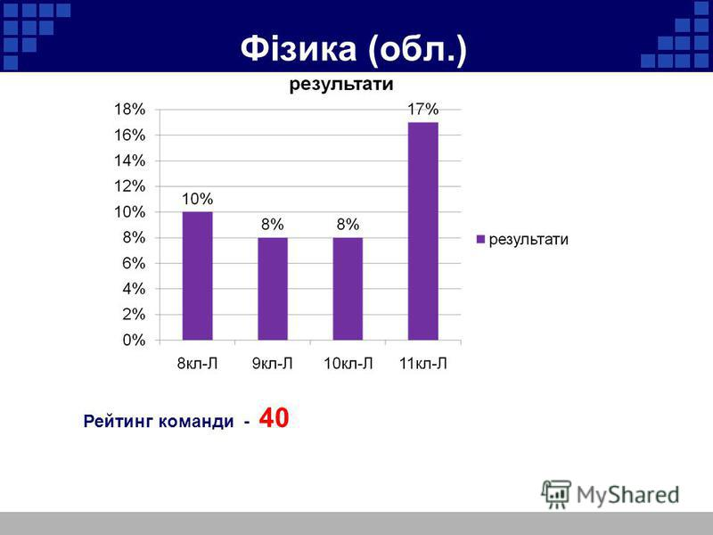 Фізика (обл.) Рейтинг команди - 40