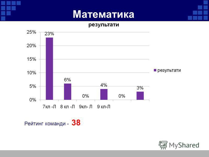 Математика Рейтинг команди - 38
