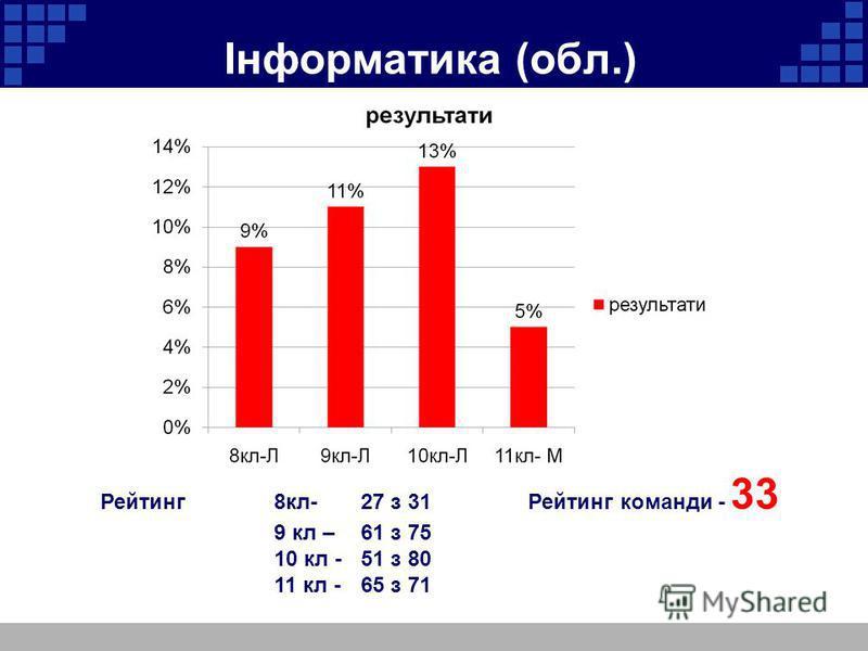 Інформатика (обл.) Рейтинг 8кл-27 з 31 Рейтинг команди - 33 9 кл – 61 з 75 10 кл -51 з 80 11 кл -65 з 71