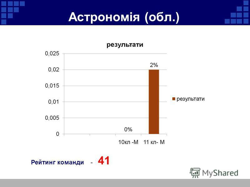 Астрономія (обл.) Рейтинг команди - 41