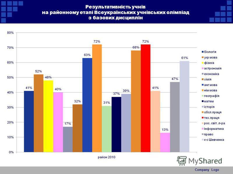 Результативність учнів на районному етапі Всеукраїнських учнівських олімпіад з базових дисциплін Company Logo