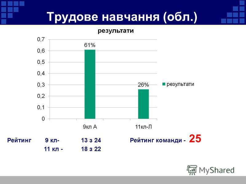 Трудове навчання (обл.) Рейтинг 9 кл- 13 з 24Рейтинг команди - 25 11 кл -18 з 22