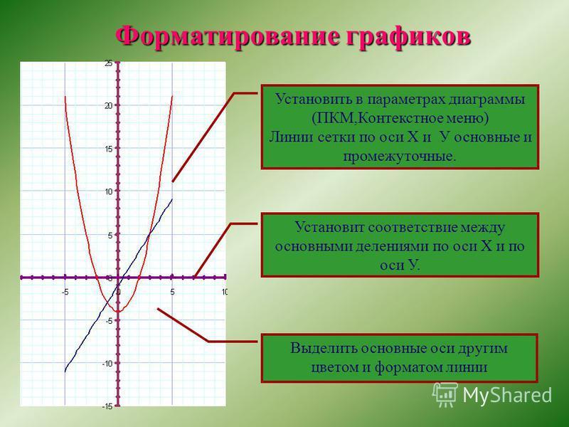 Форматирование графиков Установить в параметрах диаграммы (ПКМ,Контекстное меню) Линии сетки по оси Х и У основные и промежуточные. Установит соответствие между основными делениями по оси Х и по оси У. Выделить основные оси другим цветом и форматом л