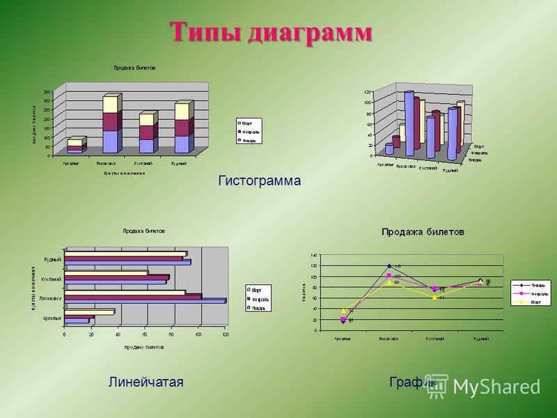 Типы диаграмм Гистограмма Линейчатая График