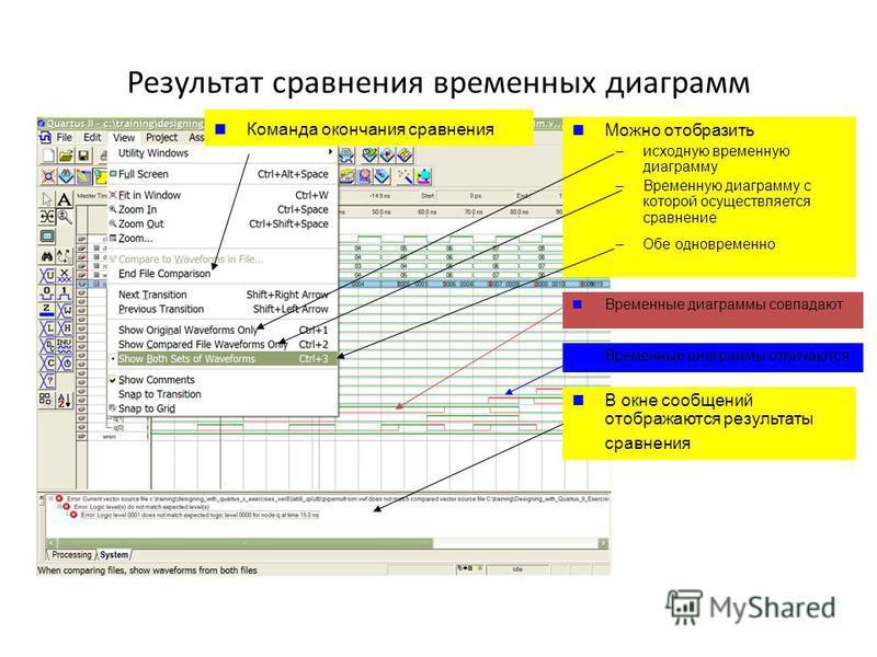 Результат сравнения временных диаграмм Временные диаграммы совпадают Временные диаграммы отличаются Можно отобразить –исходную временную диаграмму –Временную диаграмму с которой осуществляется сравнение –Обе одновременно В окне сообщений отображаются