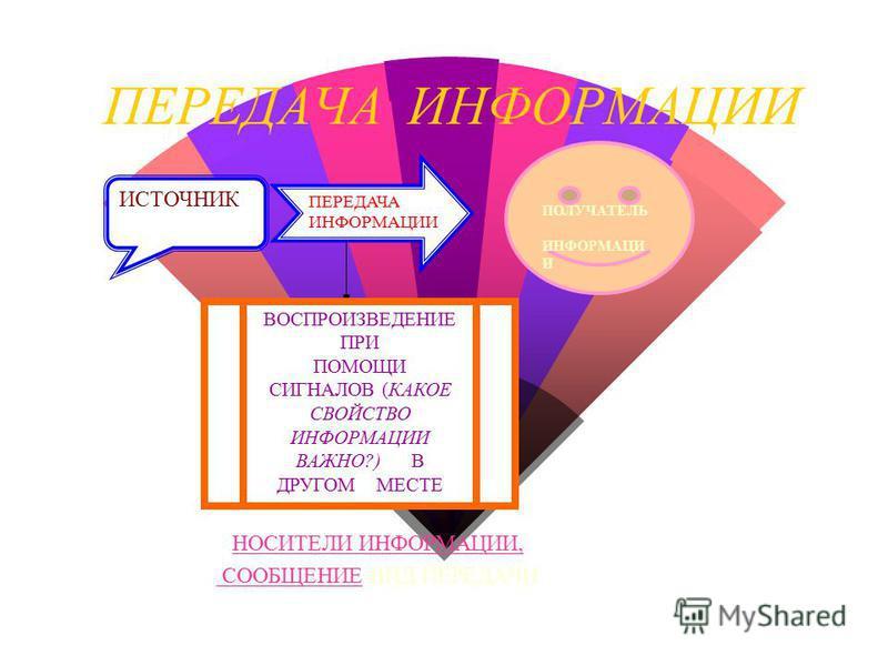 СИСТЕМА обработки информации w Поступившая информация называется В Х О Д Н О Й w Информация после обработки В Ы Х О Д Н О Й ВХОДНАЯ ИНФОРМАЦИЯ ВЫХОДНАЯ ИНФОРМАЦИЯ