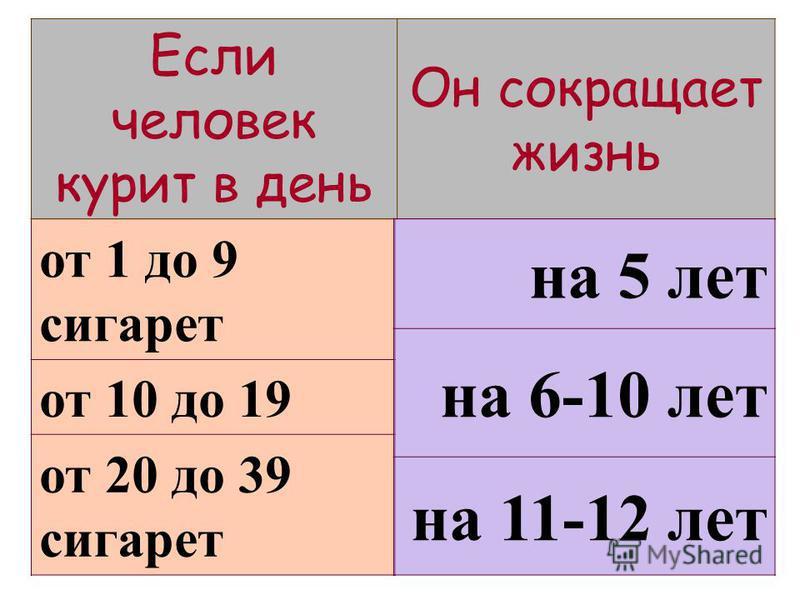 от 1 до 9 сигарет от 10 до 19 от 20 до 39 сигарет Если человек курит в день Он сокращает жизнь на 5 лет на 6-10 лет на 11-12 лет