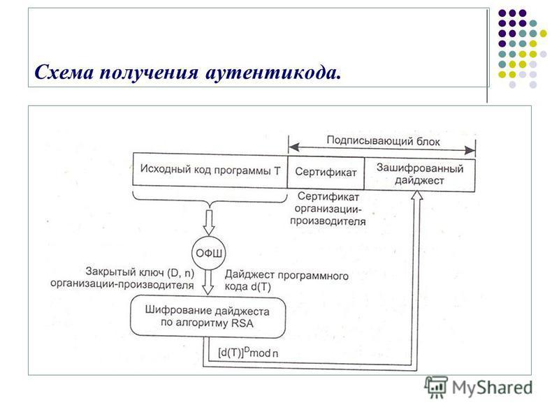 Схема получения аутентикода.