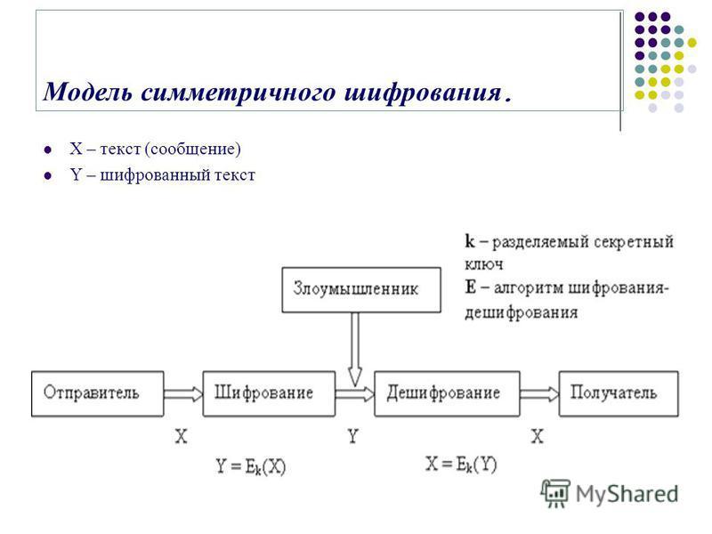 Модель симметричного шифрования. X – текст (сообщение) Y – шифрованный текст