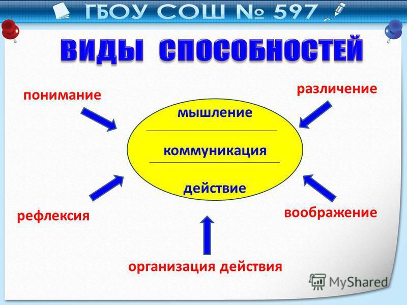 мышление коммуникация действие различение воображение организация действия понимание рефлексия