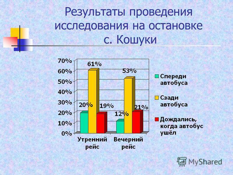 Результаты проведения исследования на остановке с. Кошуки