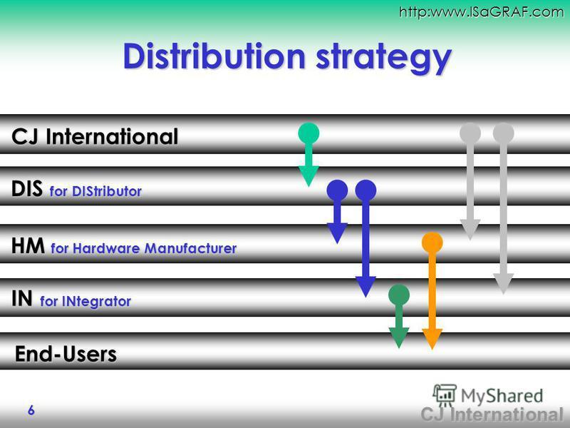 CJ International http:www.ISaGRAF.com 6 Distribution strategy CJ International DIS for DIStributor HM for Hardware Manufacturer End-Users IN for INtegrator