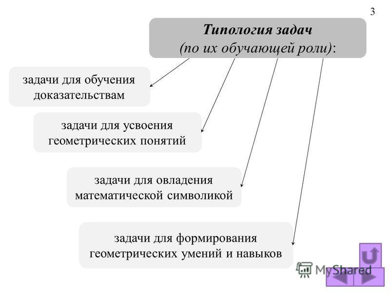 Типология задач (по их обучающей роли): задачи для усвоения геометрических понятий задачи для овладения математической символикой задачи для обучения доказательствам задачи для формирования геометрических умений и навыков 3
