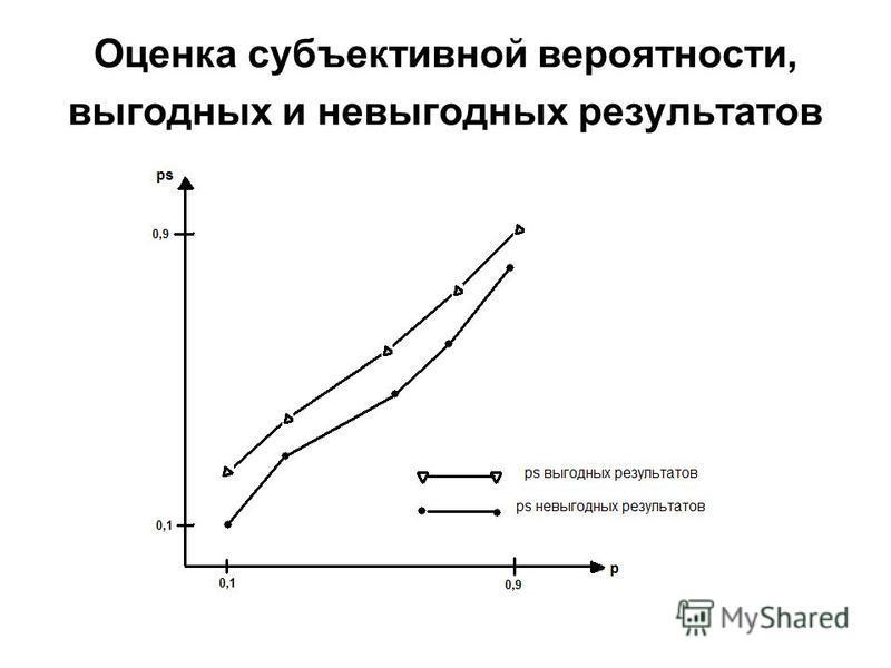 Оценка субъективной вероятности, выгодных и невыгодных результатов