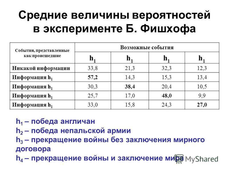 Средние величины вероятностей в эксперименте Б. Фишхофа События, представленные как происшедшие Возможные события h1h1 h1h1 h1h1 h1h1 Никакой информации 33,821,332,312,3 Информация h 1 57,214,315,313,4 Информация h 1 30,338,420,410,5 Информация h 1 2