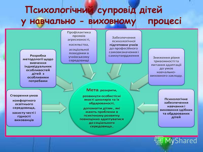 Психологічний супровід дітей у навчально - виховному процесі