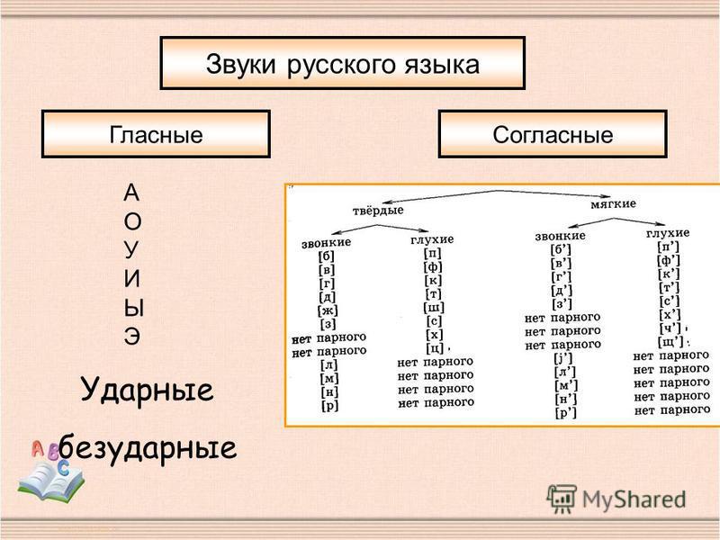 Звуки русского языка Гласные Согласные АОУИЫЭАОУИЫЭ Ударные безударные