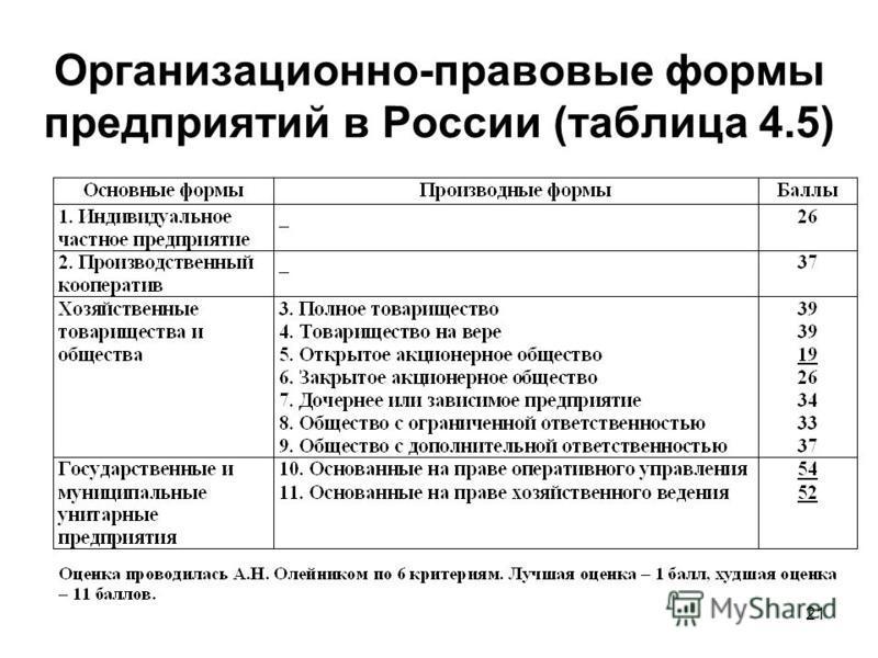 21 Организационно-правовые формы предприятий в России (таблица 4.5)