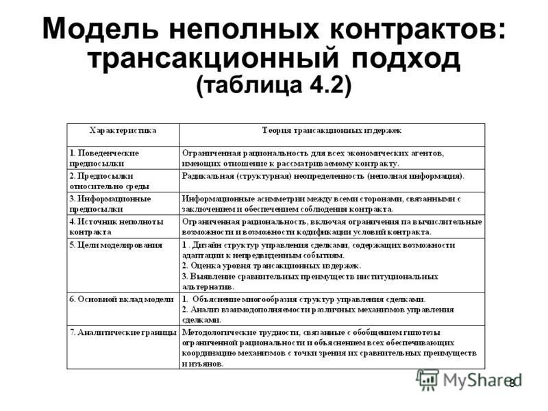 8 Модель неполных контрактов: трансакционный подход (таблица 4.2)