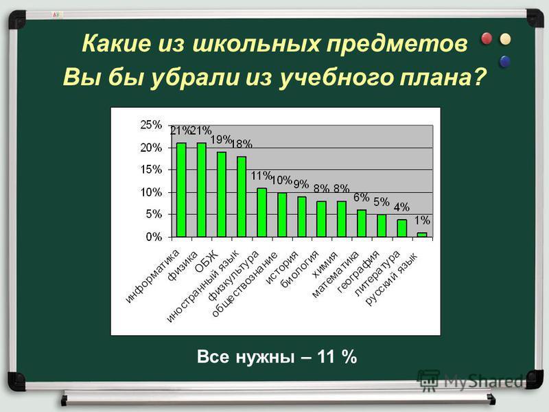 Какие из школьных предметов Вы бы убрали из учебного плана? Все нужны – 11 %