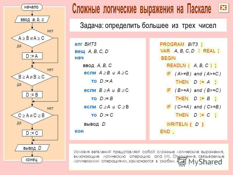 PROGRAM VAR READLN IF THEN : REALA, B, C, D () ; :=:= BIT3 ; A, B, C ; END. ( A>=B ) and ( A>=C ) D BEGIN D : = A начало да нет A B и A С конец ввод a, b, c алг БИТ3 если A B и A С ввод A, B, C нач вещ A, B, C, D кон вывод D то D := A Задача: определ