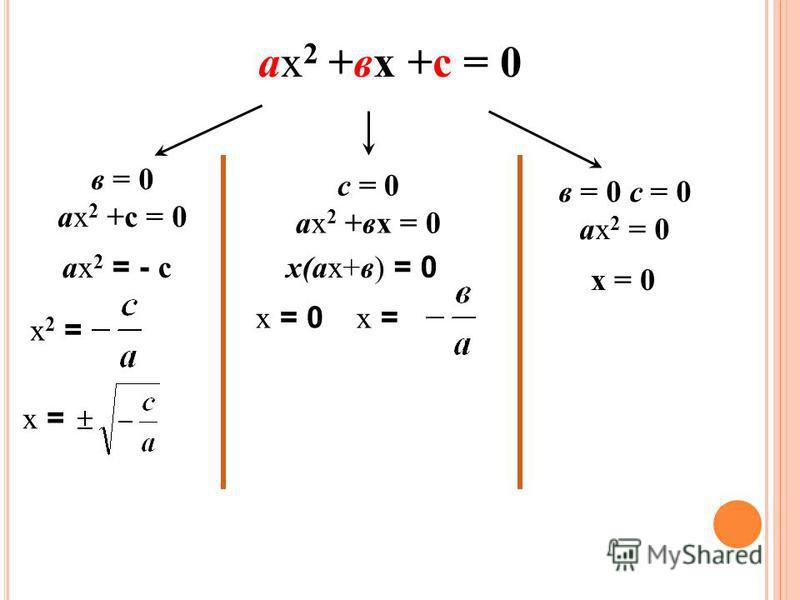 ах 2 +вх +с = 0 в = 0 ах 2 +с = 0 ах 2 = - с х 2 = х = с = 0 ах 2 +вх = 0 х(ах+в) = 0 х = 0 х = в = 0 с = 0 ах 2 = 0 х = 0