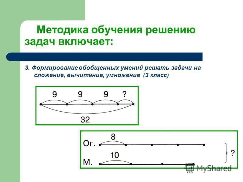 Методика обучения решению задач включает: 3. Формирование обобщенных умений решать задачи на сложение, вычитание, умножение (3 класс)
