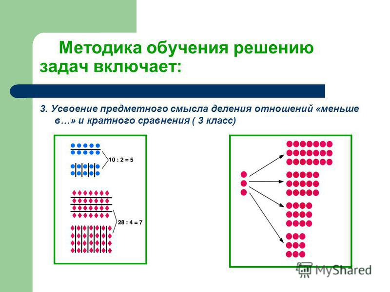 Методика обучения решению задач включает: 3. Усвоение предметного смысла деления отношений «меньше в…» и кратного сравнения ( 3 класс)