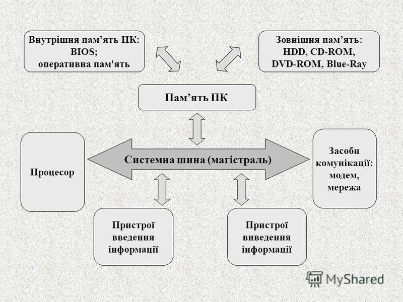 Системна шина (магістраль) Пристрої введення інформації Пристрої виведення інформації Внутрішня память ПК: BIOS; оперативна пам'ять Память ПК Процесор Засоби комунікації: модем, мережа Зовнішня память: HDD, CD-ROM, DVD-ROM, Blue-Ray