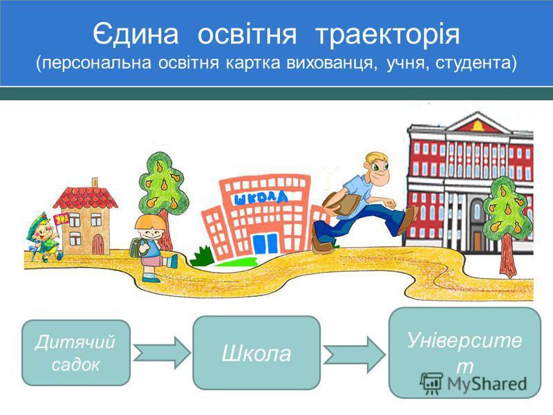 Єдина освітня траекторія (персональна освітня картка вихованця, учня, студента) Університе т Школа Дитячий садок