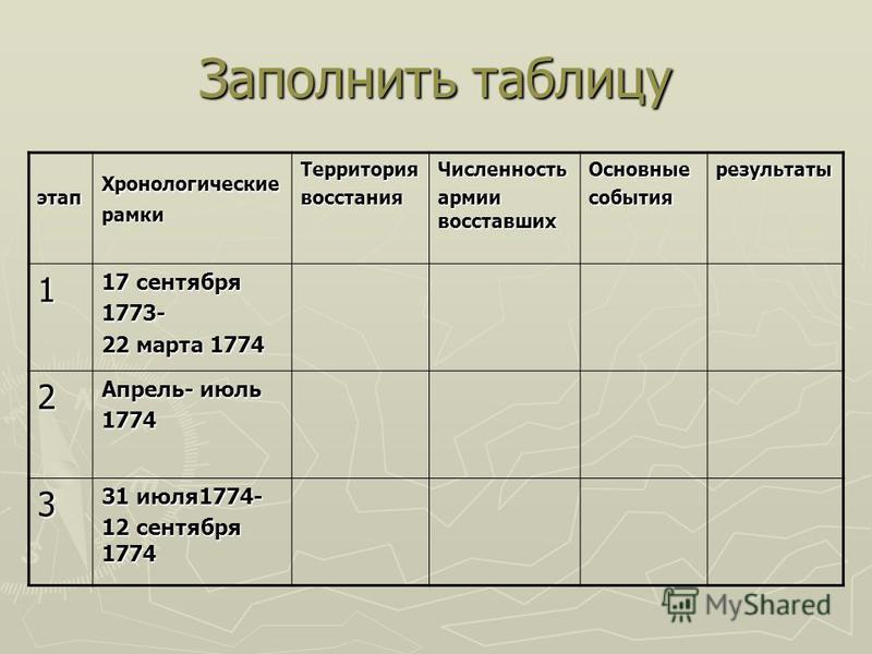 Заполнить таблицу этап ХронологическиерамкиТерриториявосстания Численность армии восставших Основныесобытиярезультаты 1 17 сентября 1773- 22 марта 1774 2 Апрель- июль 1774 3 31 июля 1774- 12 сентября 1774