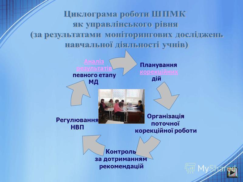 Планування корекційних дій Організація поточної корекційної роботи Контроль за дотриманням рекомендацій Регулювання НВП Аналіз результатів певного етапу МД