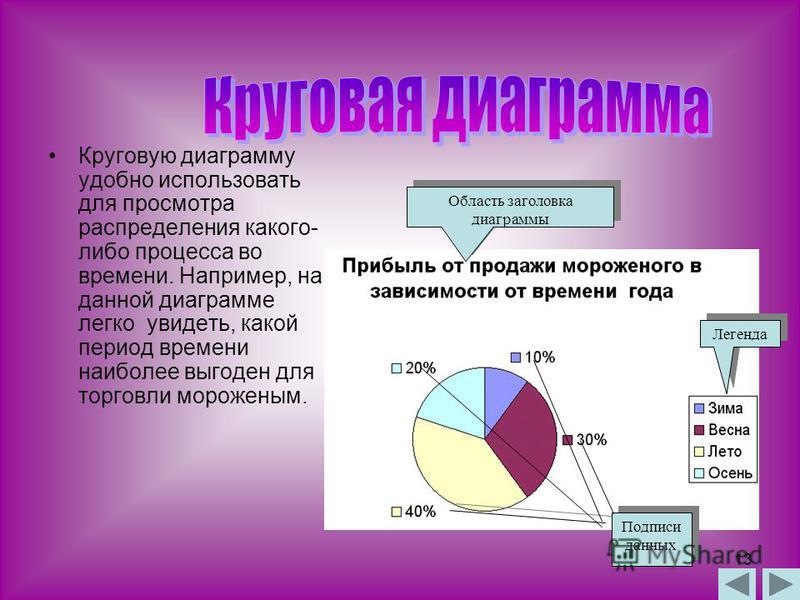 12 Гистограмму удобно использовать, когда необходимо получить наглядную сравнительную характеристику каких- либо данных. На данной гистограмме сравнивается количество родившихся и умерших человек (рождаемость и смертность населения) за определенные г