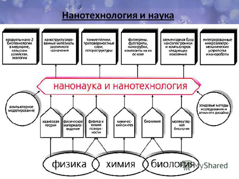 Нанотехнология и наука