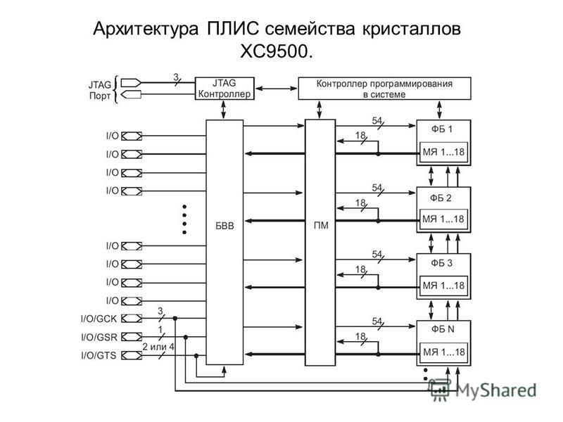 Архитектура ПЛИС семейства кристаллов XC9500.