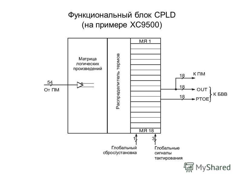 Функциональный блок CPLD (на примере XC9500)