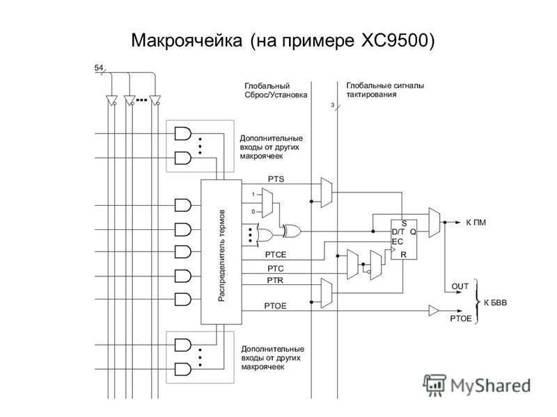 Макроячейка (на примере XC9500)
