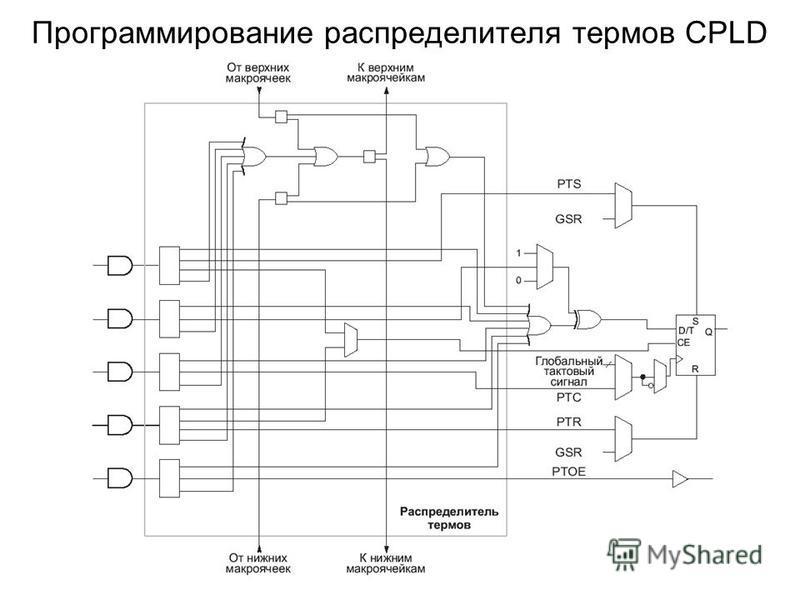 Программирование распределителя термов CPLD